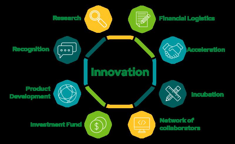 ecosistema de innovacion_EN