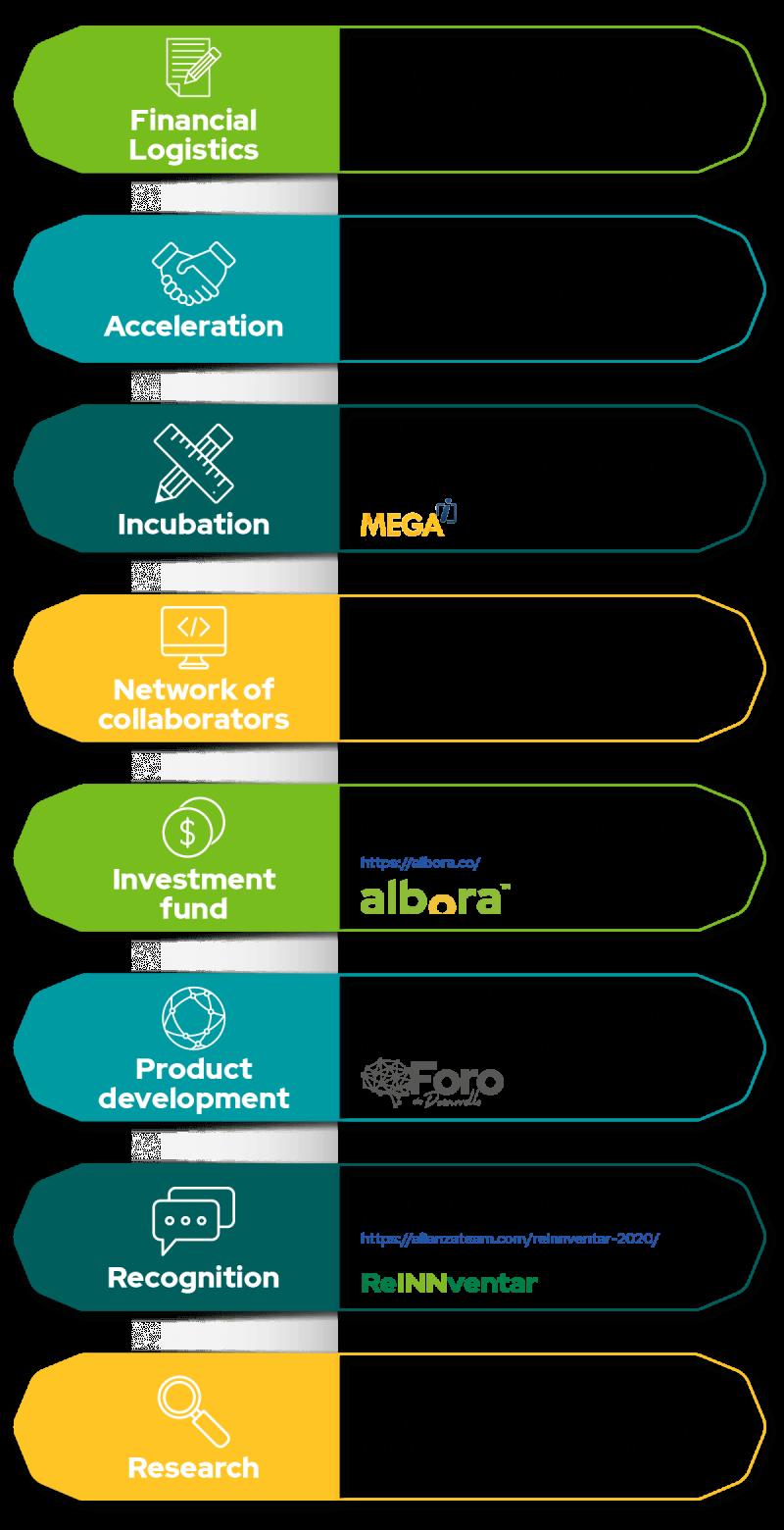 Como impulsamos la innovacion_EN